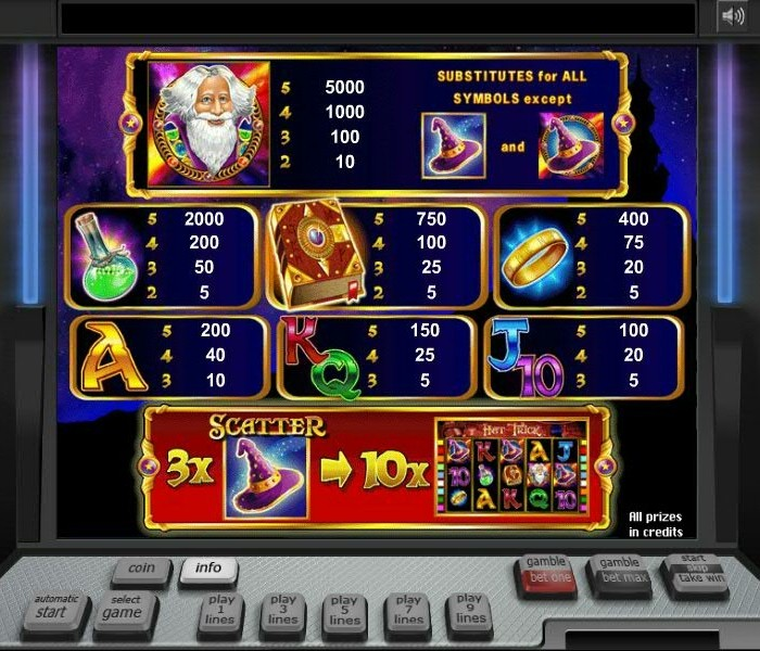Grab Real Money Winning Offers At Slot Novomatic